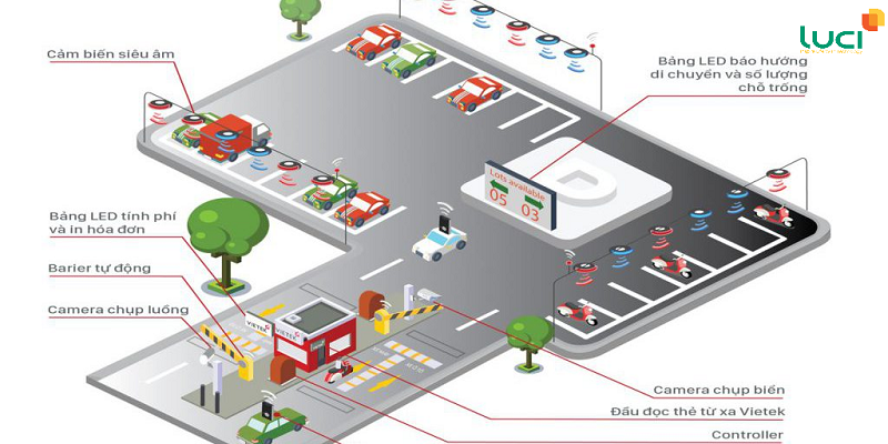 Quản lý bãi xe thông minh- Luci iParking