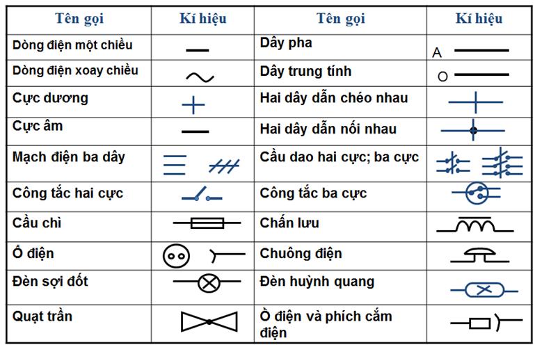 Ý nghĩa và ký hiệu của sơ đồ hệ thống điện tòa nhà